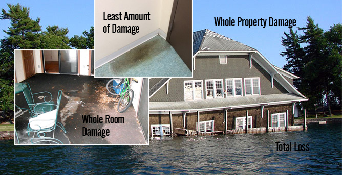 Water Damage Classifications